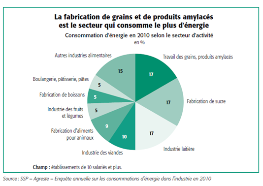 consommation_energie_secteurs_agroalimentaires_2010