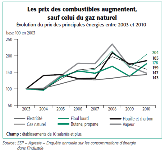 evolution_prix_energies_industie_agroalimentaire_2010