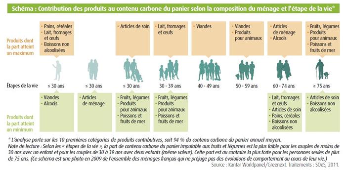 contribution_produit_contenu_carbone_panier_composition_menage
