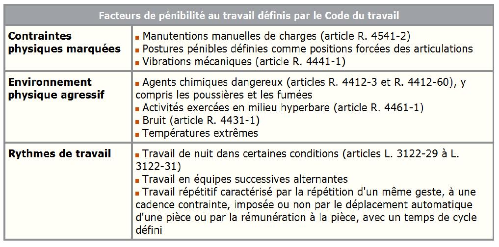 facteurs_penibilite_travail_code_travail_federation_commerce_distribution
