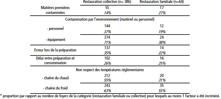 manque_hygiene_restauration_collective