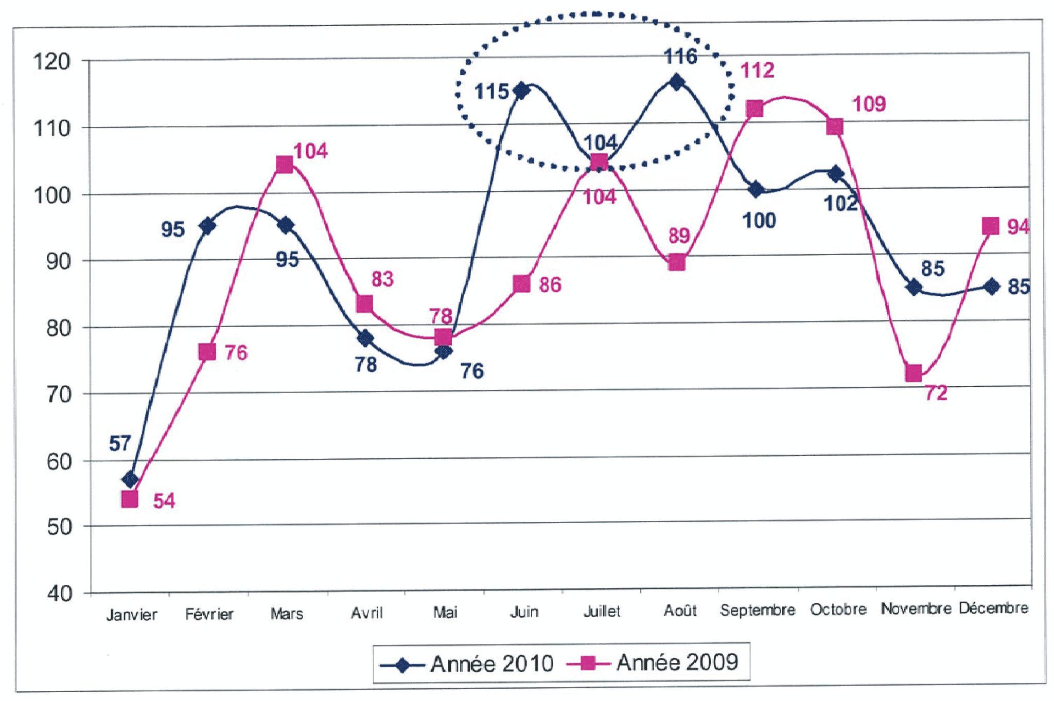 Bilan 2010 de la DGAL, des non-conformités stables.
