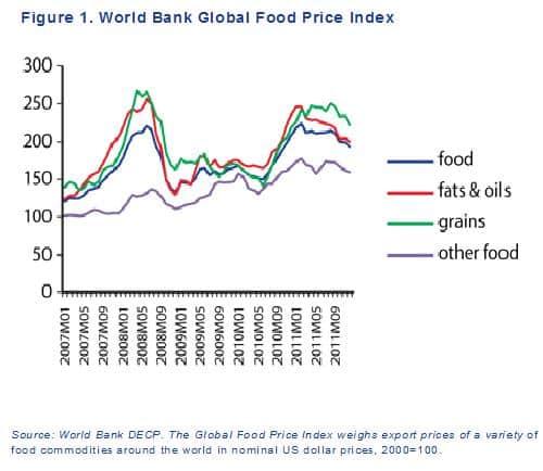L'alimentaire bientôt moins cher ?