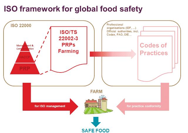 Une nouvelle spécification technique pour assurer la sécurité sanitaire des produits alimentaires issus de l'agriculture.