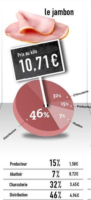 Décomposition du prix du jambon. Le Monde