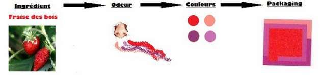 marketing-sensoriel-odeur-couleur