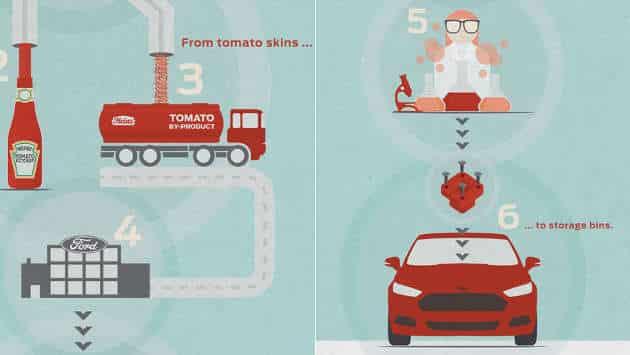 Recyclage: des voitures Ford fabriquées avec des peaux de tomates