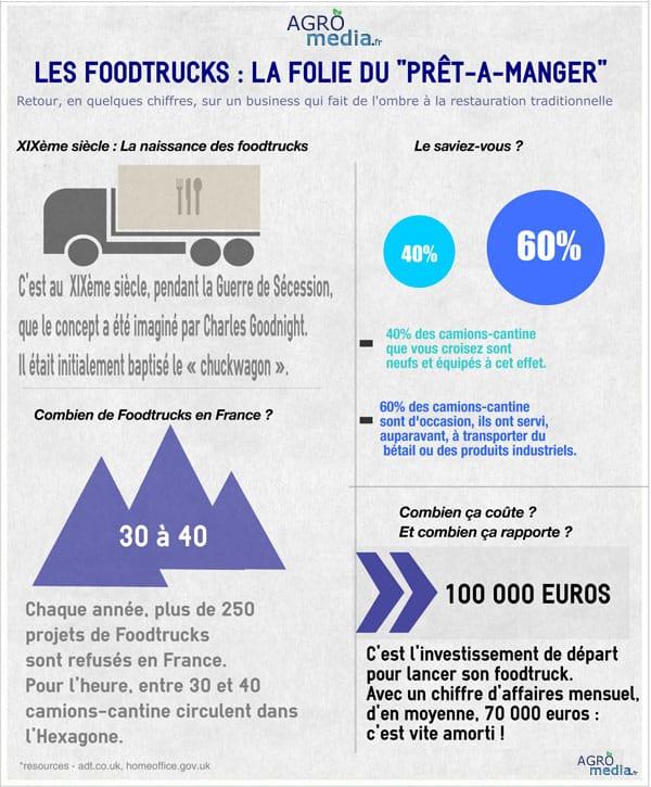infographie foodtruck