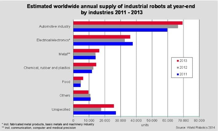 Ventes de robots industriels entre 2011 et 2013 dans le monde.