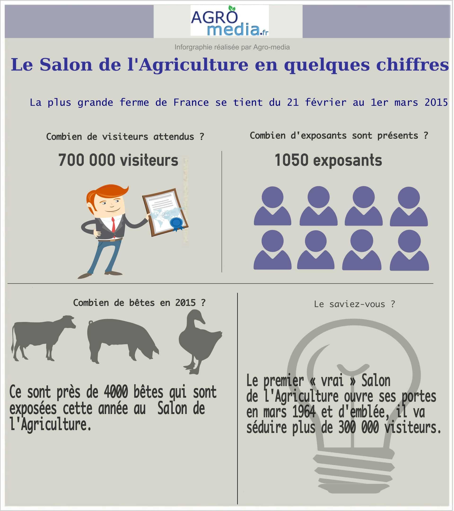 Le salon de l 39 agriculture le grand show de nos campagnes qui rapporte gros analyse agro media - Programme salon agriculture 2015 ...