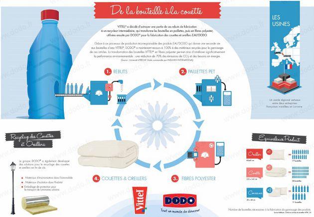 infographie Eau'Dodo