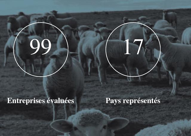 Le BBFAW révèle les 99 entreprises agroalimentaires les mieux classées