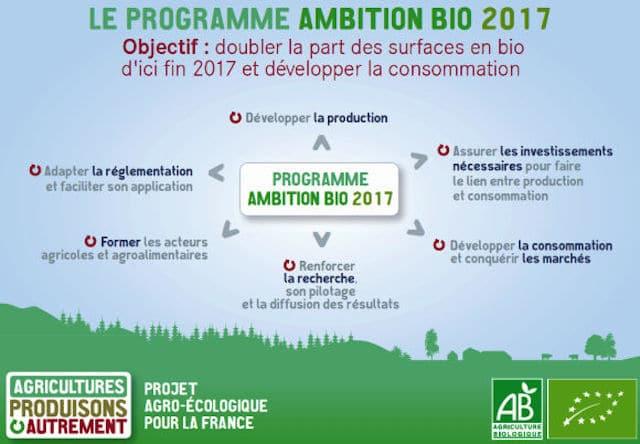 Ambition bio: Doubler les surfaces et développer la consommation