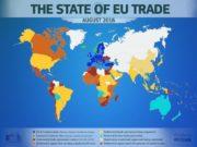 Les accords commerciaux stimuleraient le secteur agroalimentaire de l'UE