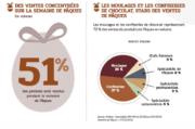La France, 7e au rang des consommateurs de chocolat
