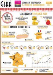 Snacking: Le jambon-beurre en peine, le sandwich s'envole, le burger explose