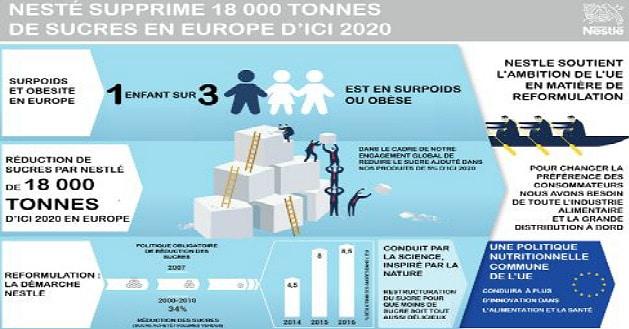 Nestlé s'engage à supprimer 18000 tonnes de sucre de ses produits en Europe d'ici 2020