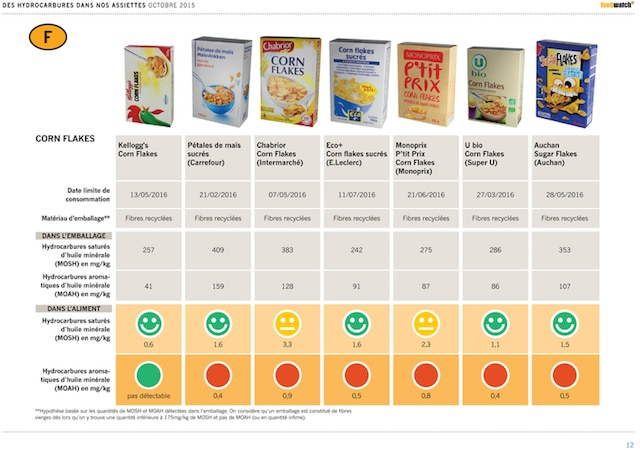 Contamination des aliments par les huiles minérales : l'Anses confirme leur danger pour la santé