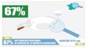Sécurité alimentaire et emballage: Une préoccupation grandissante pour les Français