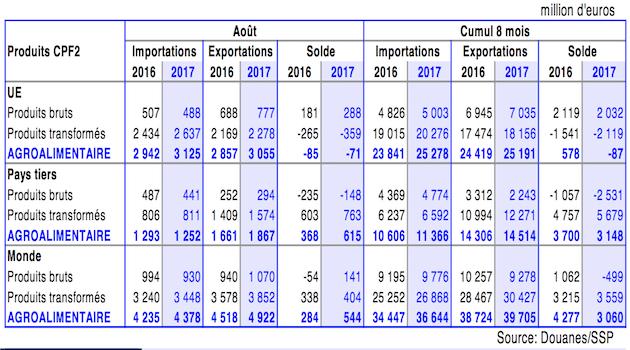 Pour la première fois depuis deux ans, l'excédent agroalimentaire français progresse sur un an