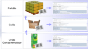 Vers la standardisation de la fiche produit dématérialisée?