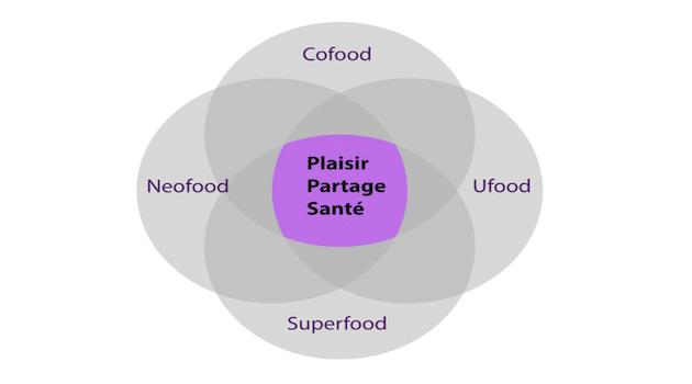 Neofood, Ufood, Cofood, Superfood: Quels enjeux pour les marques?