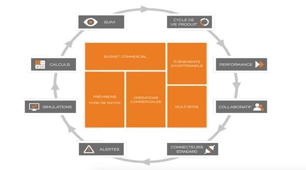Solutions logicielles : La société Saint-Jean opte pour le logiciel VIF Prévision des ventes