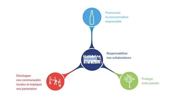 Pernod Ricard veut que tous ses sites de production soient certifiés ISO 14001 en 2020