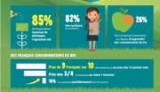 Bio : Des consommateurs prêts à dépenser plus