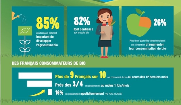 9ce61582b61da 4 Français sur 10 trouvent normal qu un produit biologique coûte plus cher  qu un produit qui ne l est pas. Ils sont même prêts à payer 15% de plus en  ...