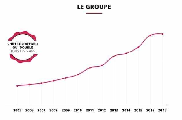 Bridor vise le milliard d'euros de CA à l'horizon 2021