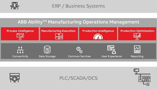ABB : «Nous orientons les industriels vers la convergence de données autour d'une seule et même suite logicielle»