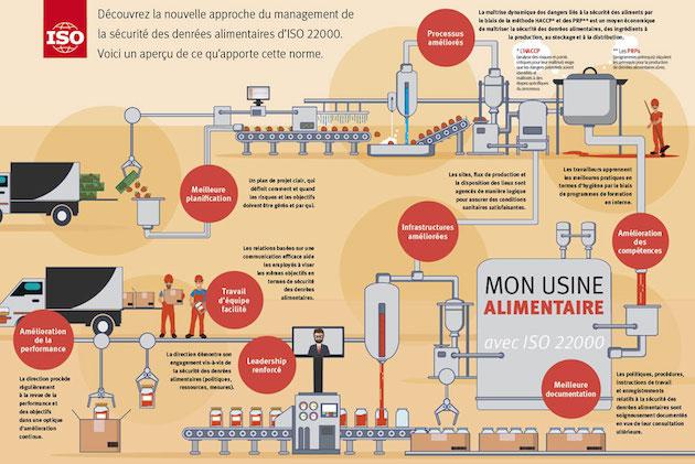 Norme ISO 22000 : Une nouvelle version pour une meilleure sécurité des denrées alimentaires
