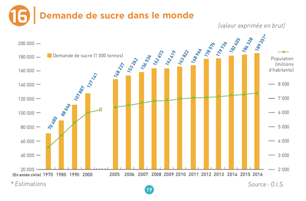 Marché du sucre : Un produit essentiel du secteur agroalimentaire français