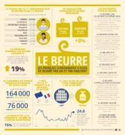 Corps gras : La demande mondiale de beurre augmente