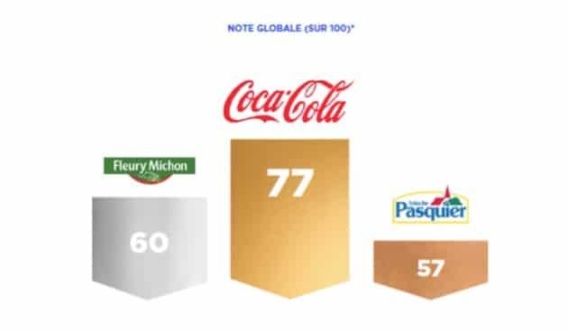 Coca-Cola, Fleury Michon et Pasquier : Pourquoi sont-ils les nouveaux leaders d'opinion