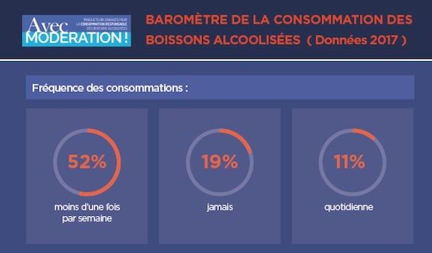 Boissons alcoolisées : La diminution de la consommation des ménages français se poursuit