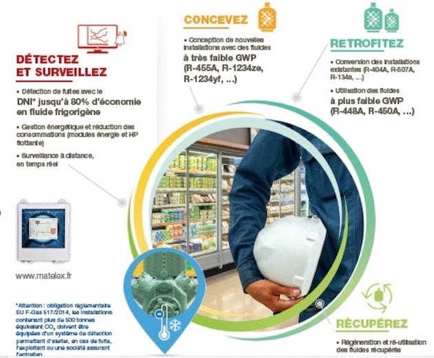 Réfrigération : Comment adapter vos installations aux nouvelles réglementations sur les fluides ?