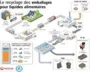 Emballages : Tetra Pak et Veolia veulent recycler les briques alimentaires