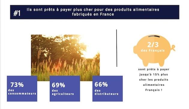 Consommation : Deux Français sur trois prêts à payer plus cher les produits alimentaires français