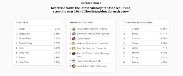 Intelligence alimentaire : Tastewise, la plateforme qui calcule les tendances culinaires en temps réel