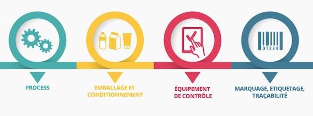 Equipements et process : Le SECIMEP annonce une progression du secteur de +6%
