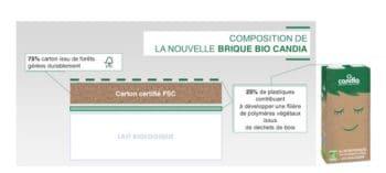 Innovation : Candia lance la première brique de lait UHT éco-conçue et sans aluminium
