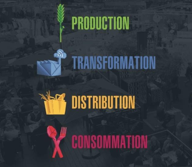 Le digital au cœur des offres innovantes de la FoodTech