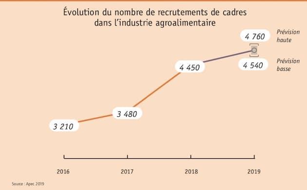 Industrie agroalimentaire : Les recrutements de cadres à la hausse en 2019