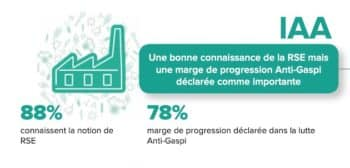 Actions anti-gaspillage: Des pratiques perfectibles en IAA