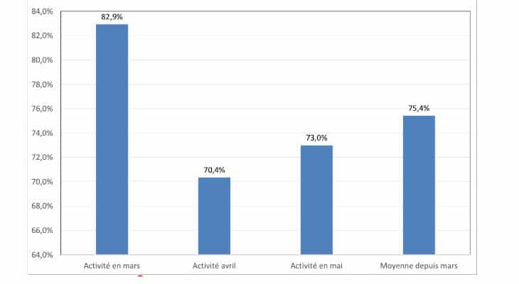 Covid-19 : Les industries agroalimentaires ont perdu 22% de leurs chiffre d'affaires durant le confinement