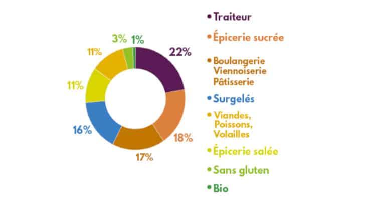 Les protéines végétales en plein essor !