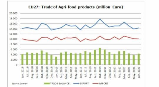 Commerce agroalimentaire de l'UE : Une croissance soutenue malgré les défis du coronavirus et du Brexit