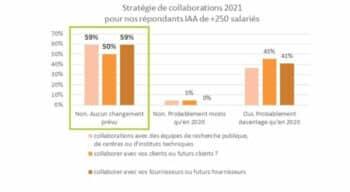 Covid-19 dans l'agroalimentaire : La recherche et l'innovation, le levier de sortie de crise selon Valorial